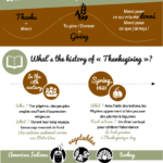 Que signifie Thanksgiving ? Origines, traditions et vocabulaire anglais